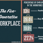 Infographic: The Five-Generation Workforce