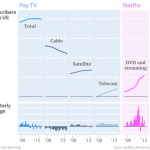 Advertisers Beware: 2013 Is the Worst Year in Traditional TV's History