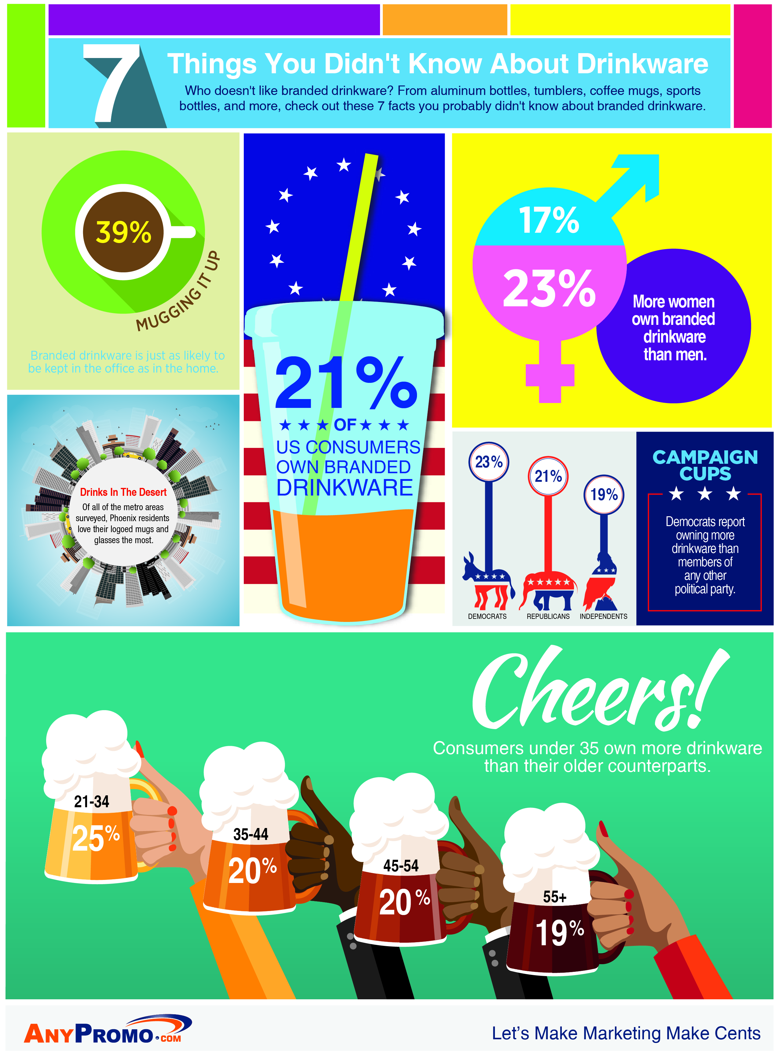 anypromo drinkware